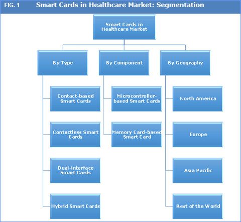smart-cards-in-healthcare-market