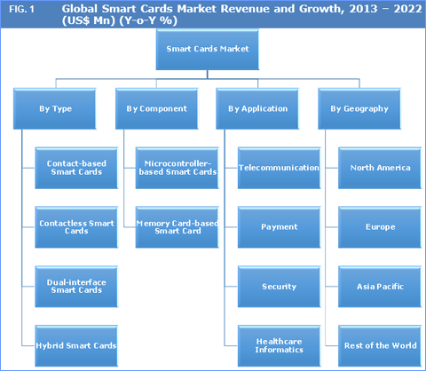 Global Smart Cards Market to Reach US$ 13.27 Bn by 2022 - Credence Research