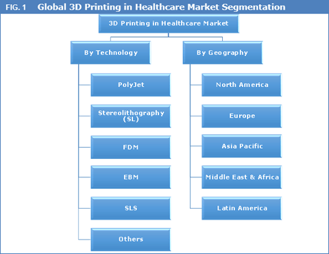 http://www.credenceresearch.com/report/3d-printing-in-healthcare-market