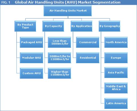 air-handling-units-market