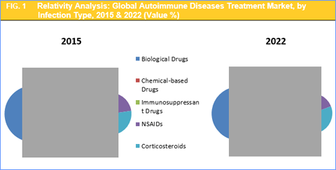 autoimmune-diseases-treatment-market-by-type