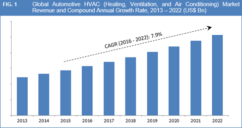 Global Automotive HVAC (Heating, Ventilating, and Air Conditioning) Market to Exceed US$ 21.0 Bn by 2022 - Credence Research