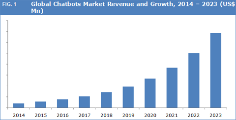 Global Chatbots Market To Witness Exponential Growth By 2023 - Credence Research