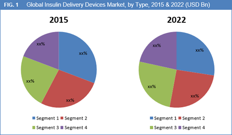 diabetes-devices-market-by-insulin