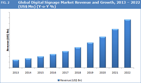 Global Digital Signage Market To Witness Healthy Growth By 2022 - Credence Research
