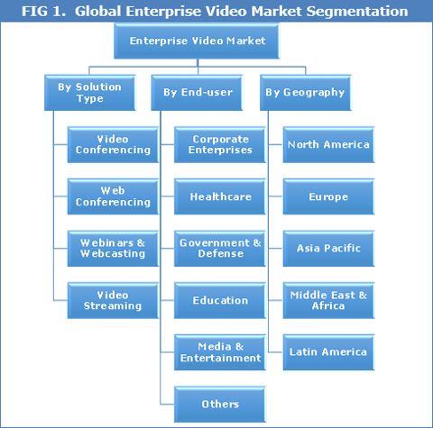 enterprise-video-market