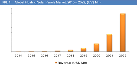 floating-solar-panels-market