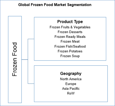 Global Frozen Food Market to Reach US$ 339.18 Bn by 2022 - Credence Research