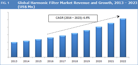 harmonic-filter-market-revenue