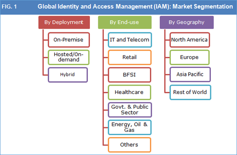 identity-and-access-management-iam-market