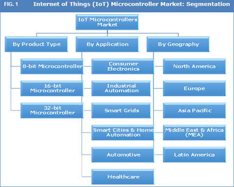 internet-of-things-iot-microcontrollers-market
