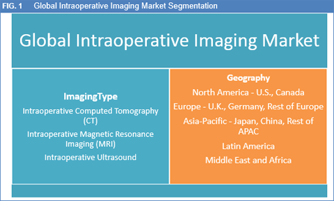 Global Intraoperative Imaging Market To Reach Worth USD 2.8 Bn By 2022: Flourishing Application In Neurosurgery To Facilitate The Market Growth - Credence Research