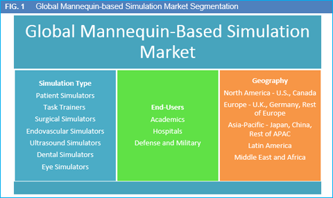 mannequin-based-simulation-market