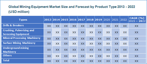 Global Mining Equipment Market to Reach US$ 96.0 Bn by 2022 - Credence Research