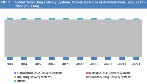 novel-drug-delivery-systems-ndds-market-by-route-od-administration-type