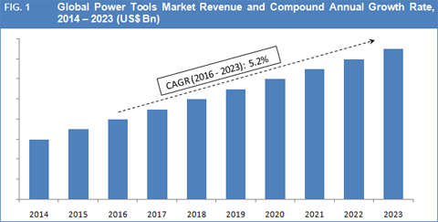 Global Power Tools Market To Hit Us$ 41.0 Bn By 2023 - Credence Research