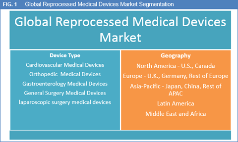 reprocessed-medical-devices-market