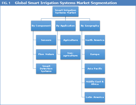 smart-irrigation-systems-market