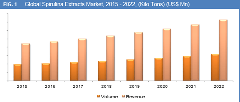 Spirulina Extracts Market for Dietary Supplements & Neutraceuticals, Confectionary, Cosmetics, Bio-fertilizers and Aquaculture Feed is Expected to Reach Over US$ 0.20 Bn by 2022 - Credence Research