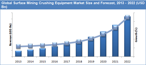 surface-mining-equipment-market-by-equipment