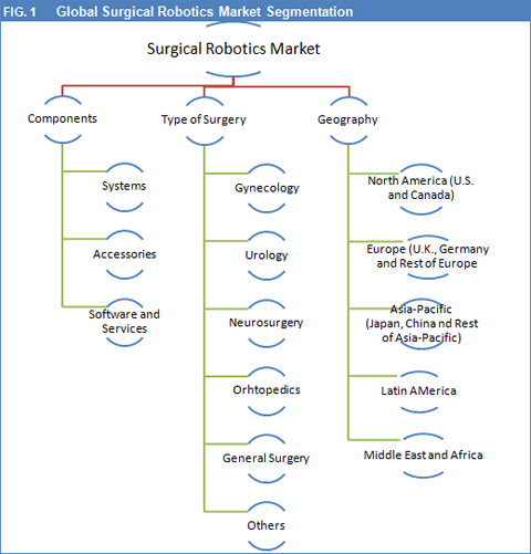 Global Surgical Robotics Market To Reach Worth USD 9.5 Bn By 2022: Augmenting Preference For Minimally Invasive Surgeries To Determine The Market Trends - Credence Research