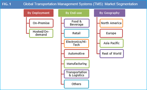 transportation-management-systems-tms-market1