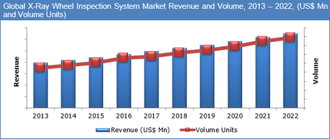 Global X-Ray Tire Inspection Market to Reach US$ 113.5 Mn by 2022 - Credence Research