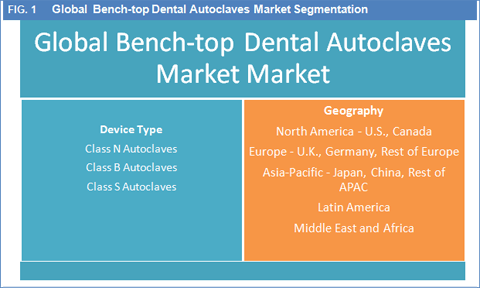 bench-Top-dental-autoclave-market