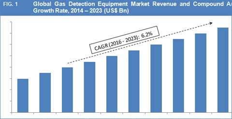 gas-detection-equipment-market-fig-1