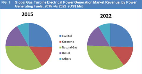 gas-turbine-electrical-power-generation-market-by-gfi