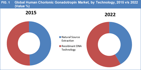 Global Human Chorionic Gonadotropin Market To Reach Worth USD 533.7 Mn By 2022: Infertility Prevalence And Demand For Hormonal Drugs To Influence The Market Trends - Credence Research