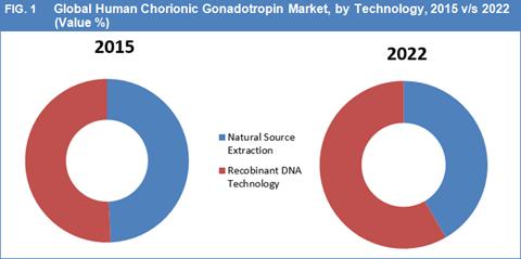 human-chorionic-gonadotropin-market-by-technology