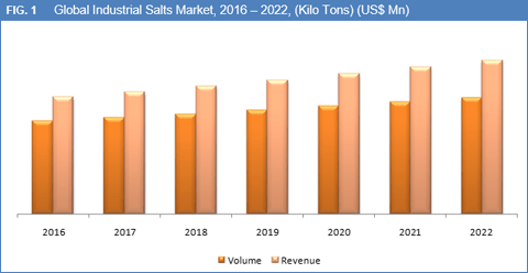 industrial-salts-market