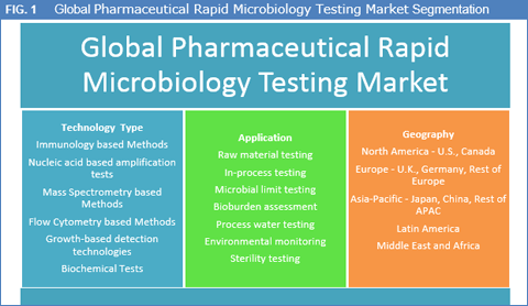 pharmaceutical-rapid-microbiology-testing-market