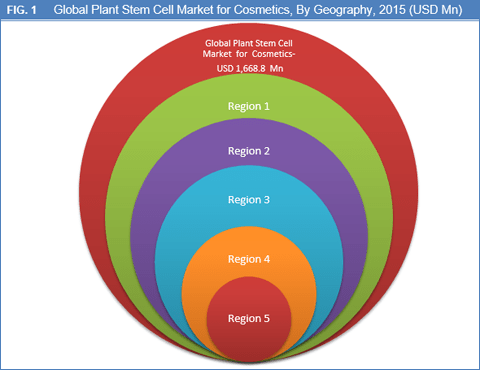 plant-stem-cell-market-for-cosmetics-by-geography