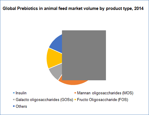 prebiotics-in-animal-feed-market-by-product