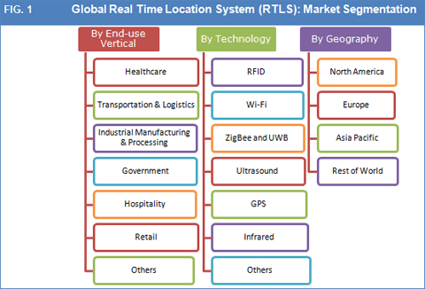 real-time-location-system-rtls-market-fig1