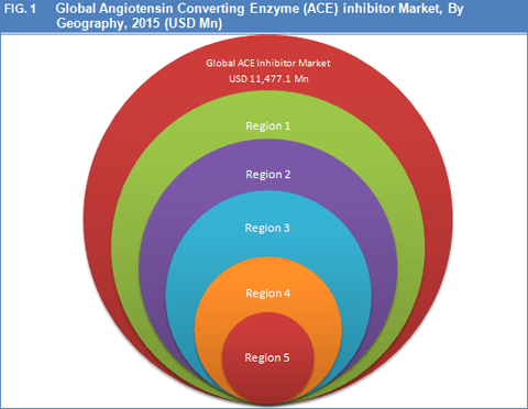 angiotensin-converting-enzyme-ace-inhibitors-market-by-geography