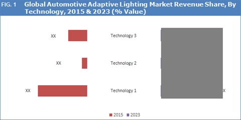 automotive-adaptive-lighting-market-by-technology