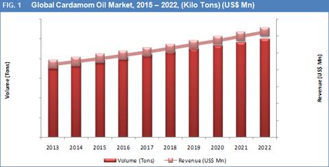 cardamom-oil-market