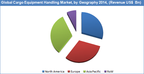 cargo-handling-equipment-market-by-geography