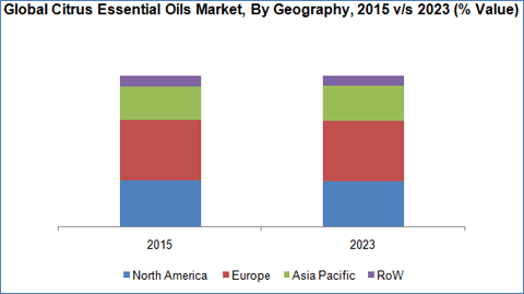 citrus-essential-oil-market-by-geography