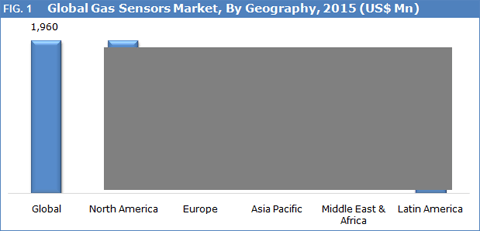 gas-sensors-market-by-geography