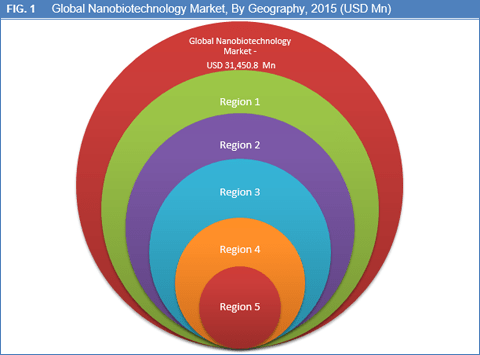 nanobiotechnology-market-by-geography