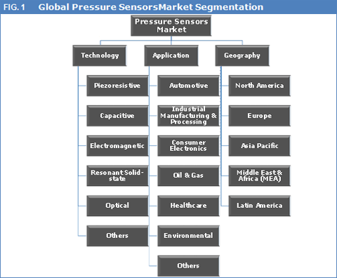 Global Pressure Sensors Market To Cross The US$ 10 Bn Mark By 2023 - Credence Research