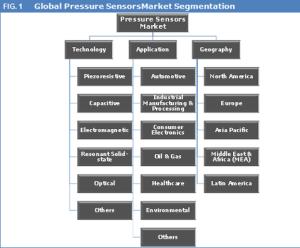 pressure-sensors-market
