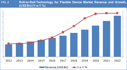 Global Roll-To-Roll (R2R) Technology For Flexible Display Market To Reach US$ 35.69 Bn By 2022 - Credence Research