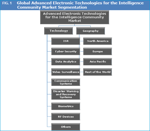advanced-electronic-technologies-for-the-intelligence-community-market