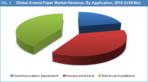 aramid-paper-market-by-application