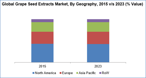 grape-seed-extracts-market-by-geography